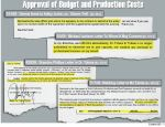 Production costs summary