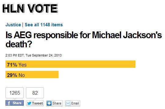 Since the date of verdict the number of people thinking AEG responsible for Michael Jackson death has fallen from 74% to 71% but is still the overwhelming majority on the HLN site