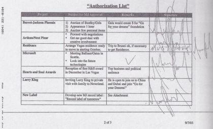 Authorization list for Dieter Wiesener
