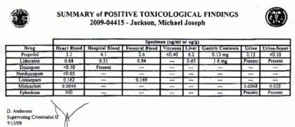 The toxicology report showed propofol in all portions of urine collected that night