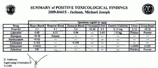 The toxicology report. Please pay attention to 0.15 micrograms of propofol in the urine