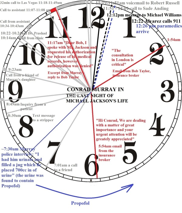 This clock shows Conrad Murray's telephone activity on the night Michael Jackson died